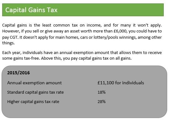 001.Capital Gains 15-16