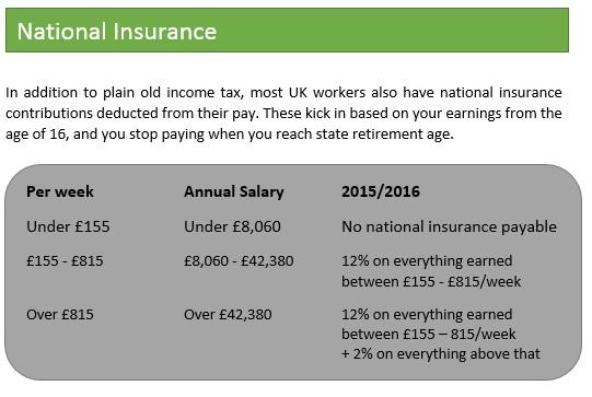 001.National Insurance 15-16