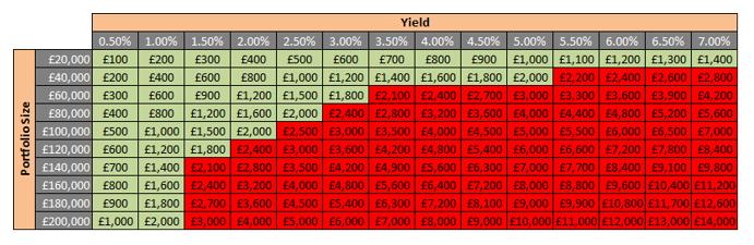 Dividend Allowance Reduction