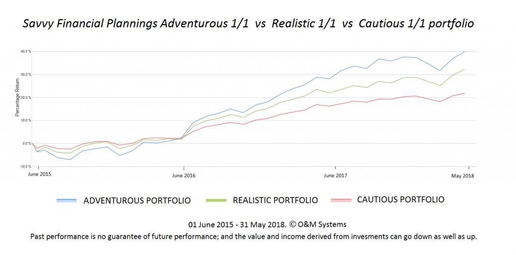 Performance portfolio growth